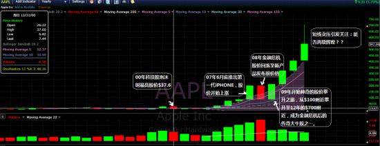 苹果公司估值之争及日前股价走势分析之二