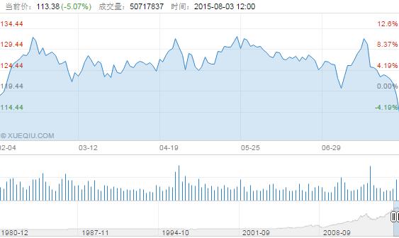 现在是买入苹果股票的好时机吗?